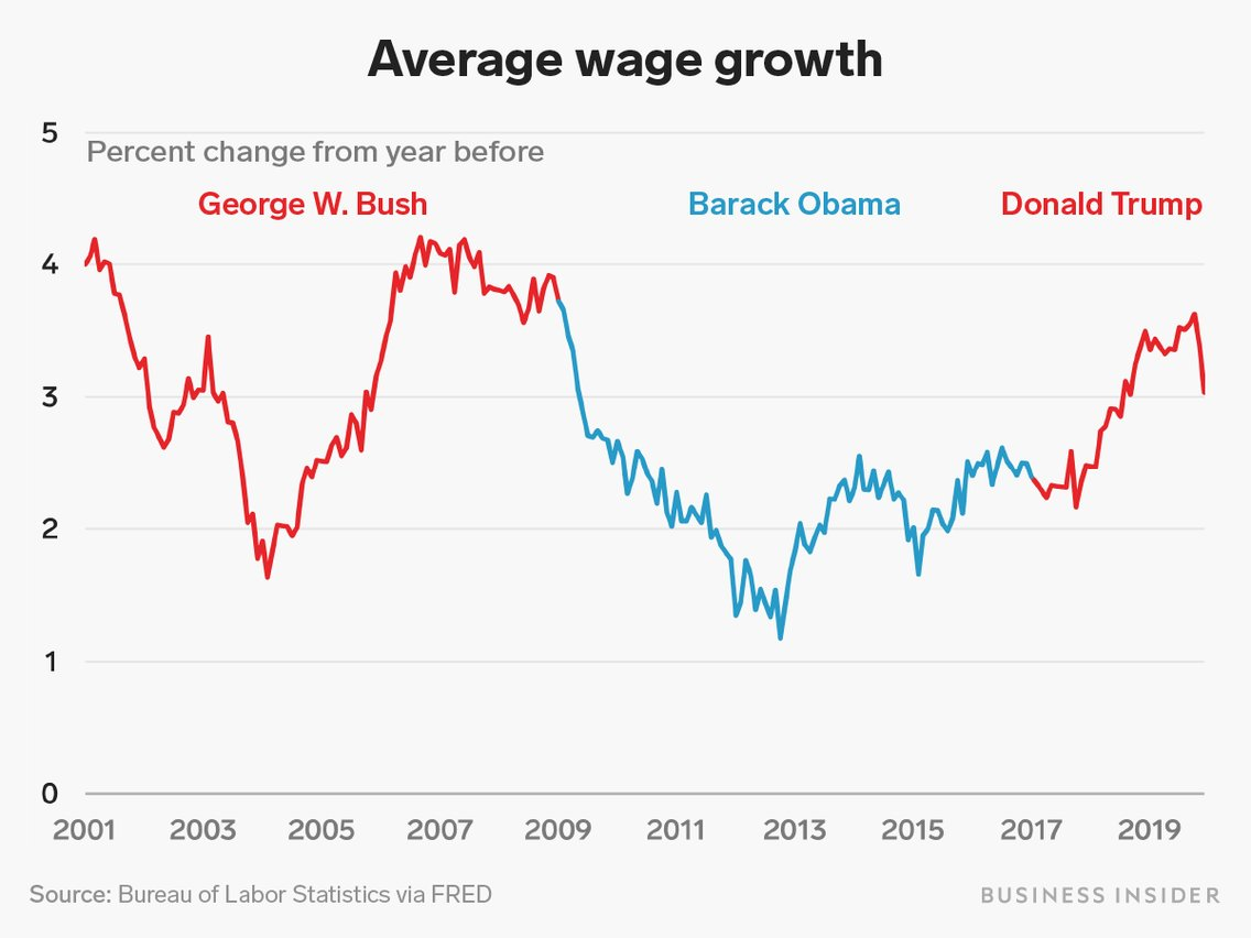 #DonaldTrump2020  As you all can see wages fell when that Muslim Obama was in office! pic.twitter.com/cjf1w1WGfx
