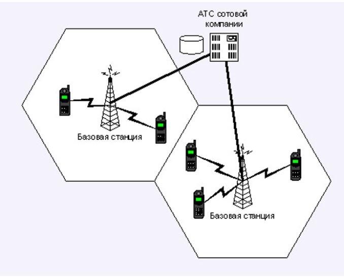 Проектирование базовых станций сотовой связи фриланс проектирование рза фриланс