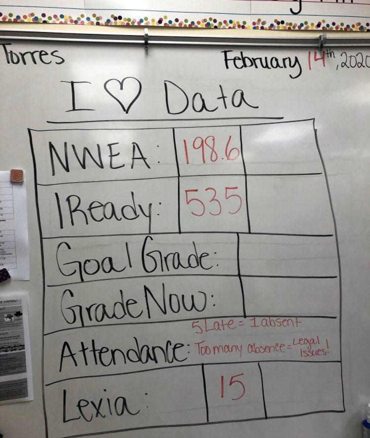 We love Data 💕✨ Our warrior work hard!! Proud of our students 🇺🇸📚 #tbt #WeAreWarrior #RCHC #BestSchool #SanValentine #DiadeDatos #DiaDeLaAmistad #SomosGuerreros @AdminKnowles
