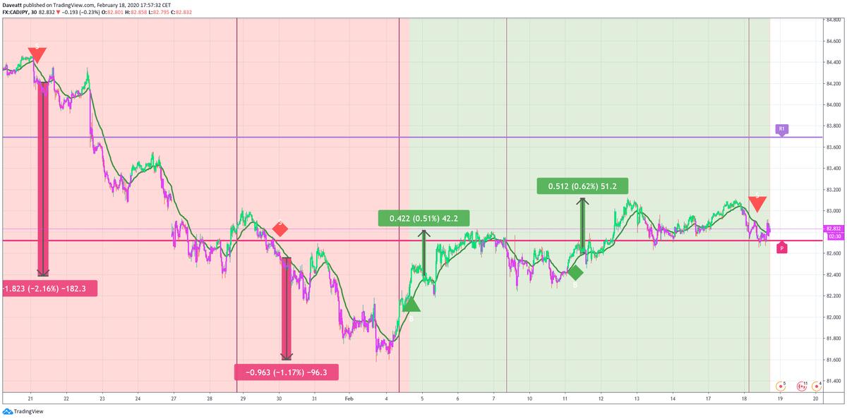Best Trading Indicator