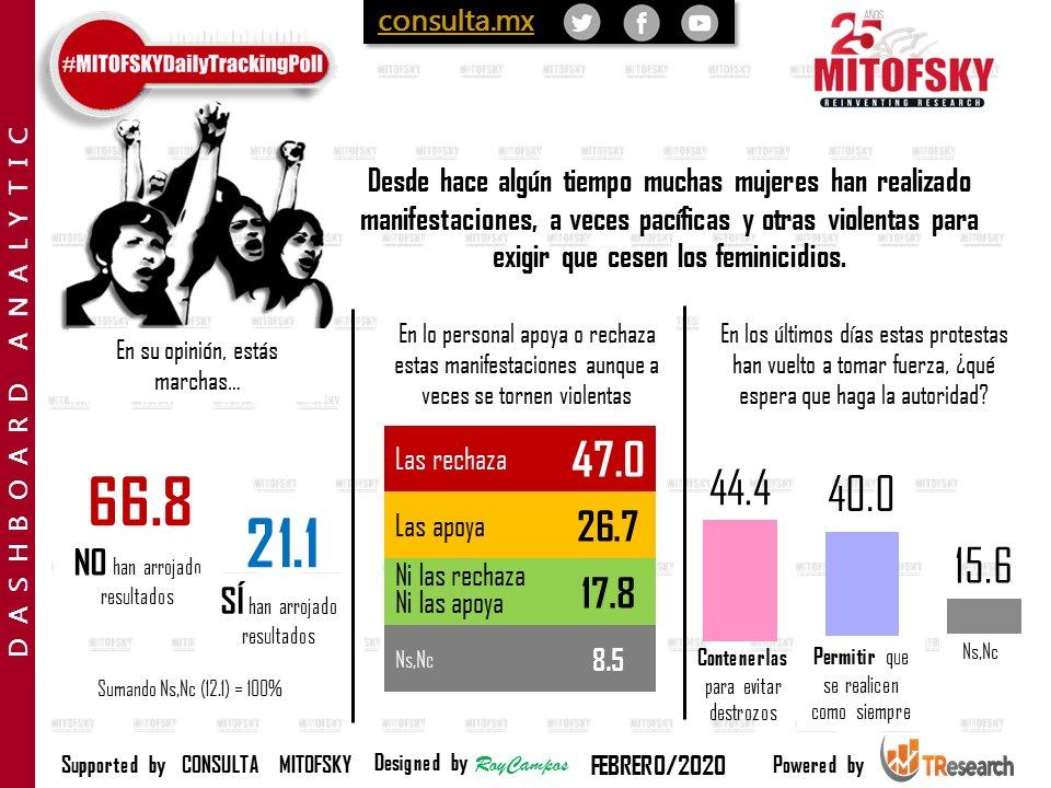 Manifestaciones violentas para exigir un alto a los feminicidios en México y justicia para las víctimas de violencia machista son apoyadas por 27% #EncuestaMITOFSKY @RoyCampos
