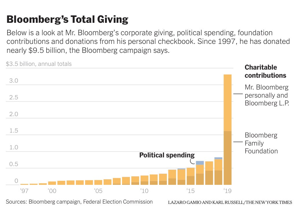 VISUAL of @MikeBloomberg philanthropic giving  There is MUCH to be critical of—but NOT the billions of dollars GIVEN AWAY after being EARNED—  not by inheritance, crony capitalism or cheating a system but by entrepreneurially inventing tech for 325,000 people globally @$20,000/yr <br>http://pic.twitter.com/mQxvvGRvUJ