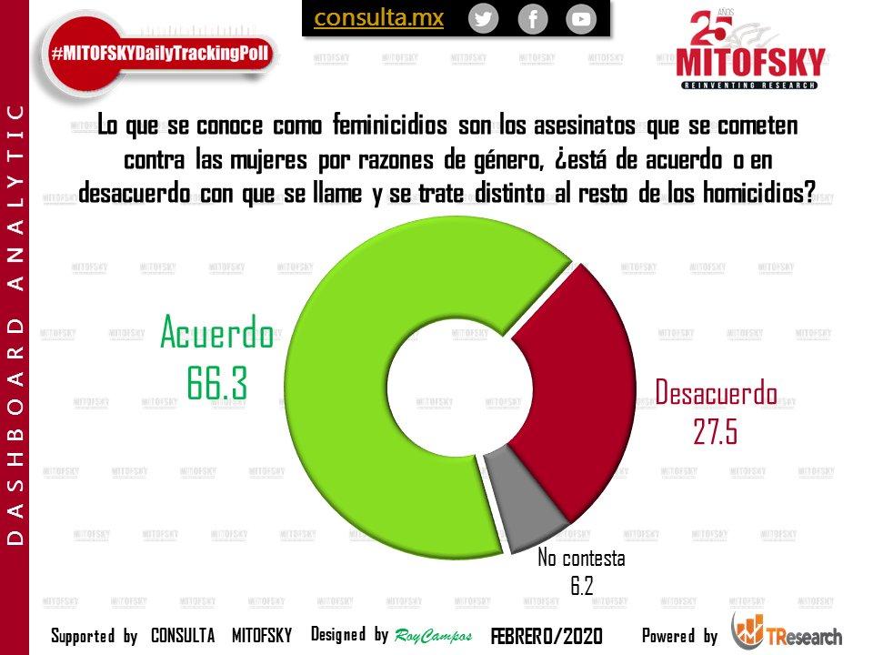 6 de cada 10 en #México de acuerdo en diferenciar feminicidios de homicidios. #EncuestaMITOFSKY @RoyCampos