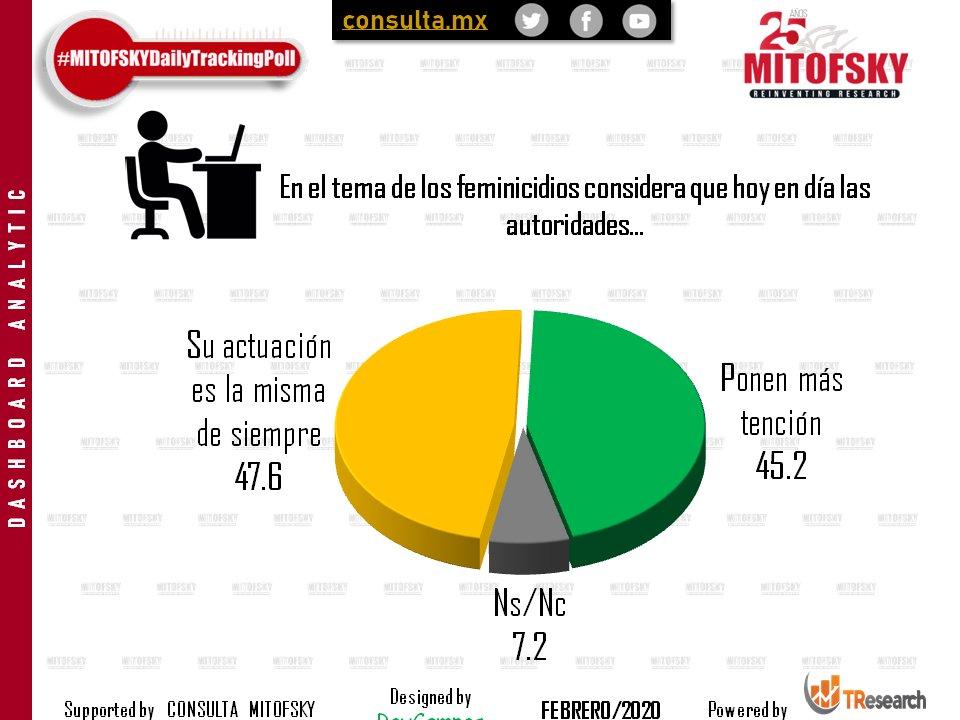La opinión se divide en torno a la actuación de las autoridades ante la crisis de violencia que afecta a mujeres y niñas en #México  #EncuestaMITOFSKY @RoyCampos