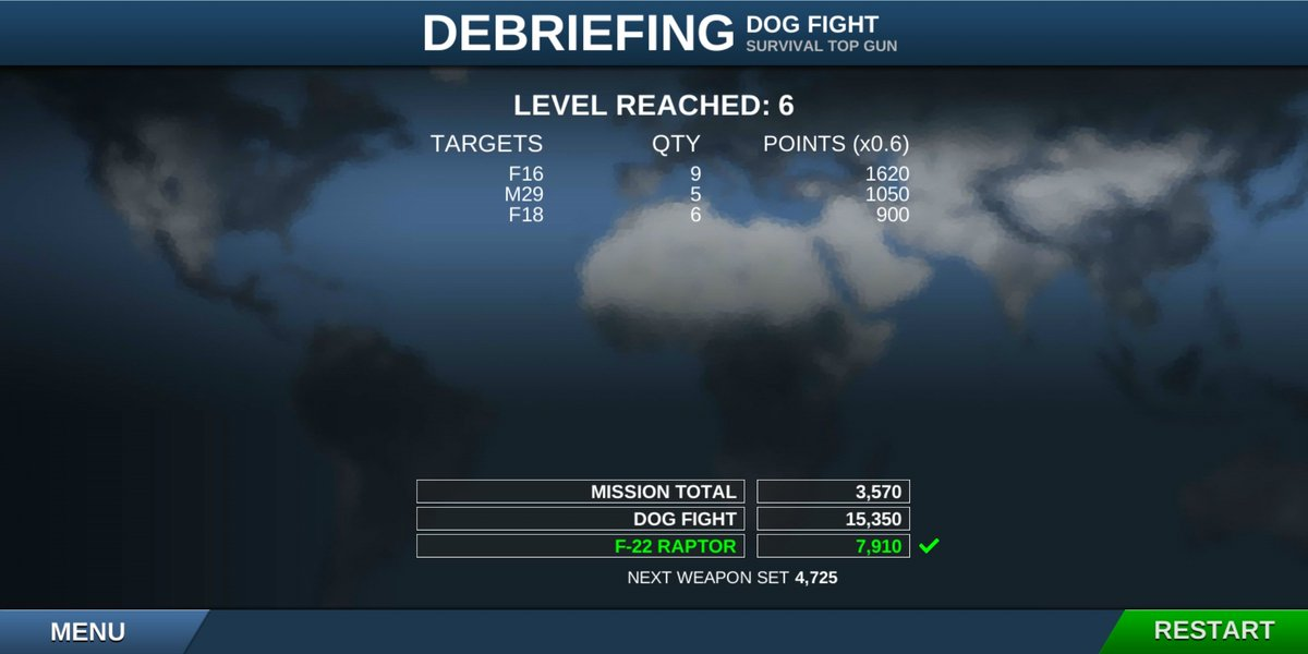 Loving this game.  😍 😍 😍 F22 Raptor is a monster. Shot down 9 F16s 5 Mig29s and 6 F18s that too in Top Gun mode (most difficult) mode 💗💗💗💗😍😍#AirFighters #F22Raptor