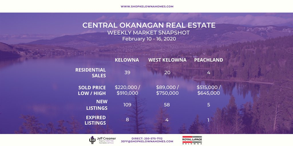 Here's a quick breakdown of what happened in the Central #Okanagan #RealEstate market last week, February 10-16. To view the latest MLS listings in #Kelowna, #WestKelowna, #Peachland and more, visit http://www.ShopKelownaHomes.com!  #KelownaRealEstate #MarketStats #ShopKelownaHomespic.twitter.com/SCOLeKiPFk