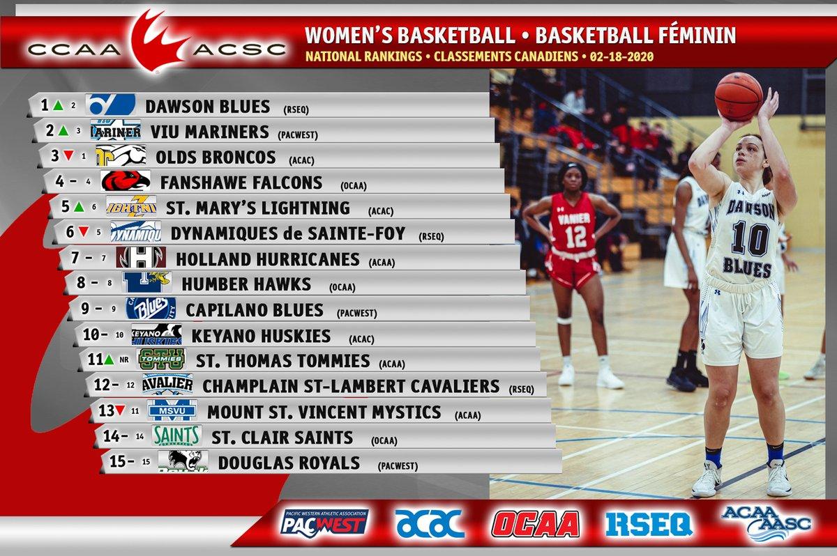 Week 13 CCAA Women's Basketball Rankings!  Classements de basketball féminin de l'ACSC @blues_dawson @VIUMariners @OldsBroncos @FanshaweFalcons @stmuathletics #CCAArankings #LetsGoCCAApic.twitter.com/HcXz1zuKEt