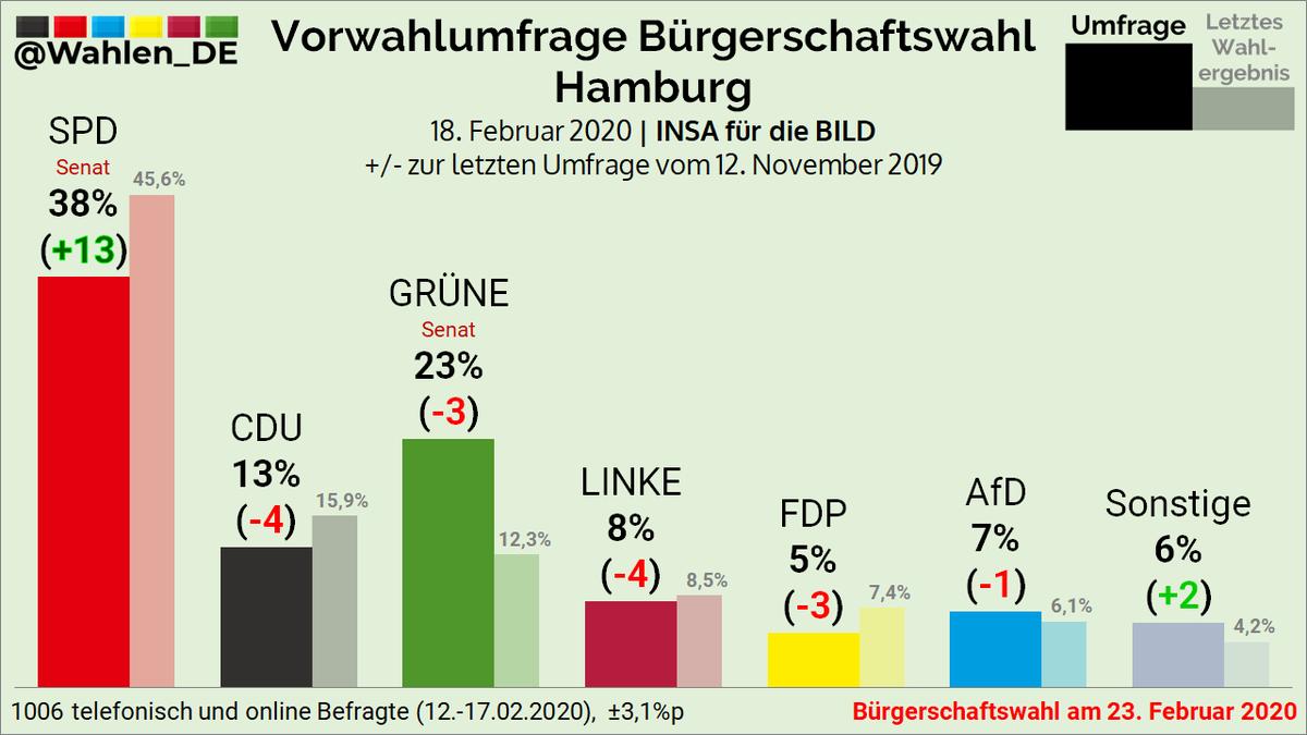 Vorwahlumfrage/Sonntagsfrage Bürgerschaftswahl Hamburg | INSA für die BILD  SPD: 38% (+13) GRÜNE: 23% (-3) CDU: 13% (-4) LINKE: 8% (-4) AfD: 7% (-1) FDP: 5% (-3) Sonstige: 6% (+2)  +/- zur letzten Umfrage vom 12. November 2019 #ltwhh #HHWahlpic.twitter.com/8kpsxfWbgR