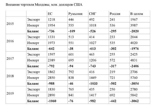 Товарооборот Молдовы