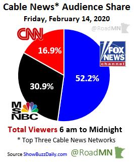 Cable News* Audience Share Friday, February 14, 2020 1⃣@FoxNews 52.2% 2⃣@MSNBC 30.9% 3⃣@CNN 16.9%