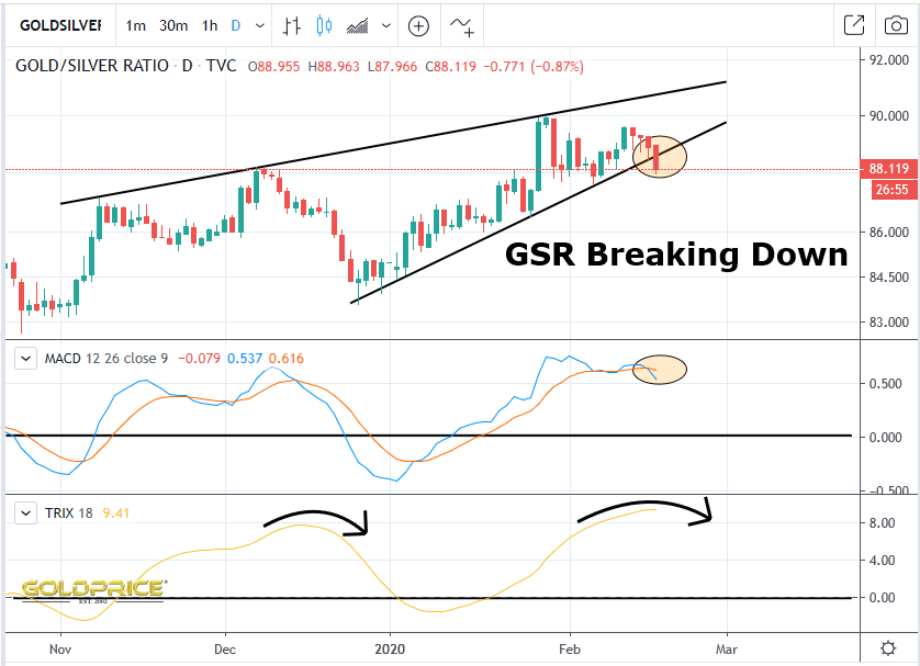 The Gold/Silver ratio is doing exactly what you would want it to do if we're about to see a meaningful bull move at this stage #gold #silver #preciousmetals #GDX #GDXJ #HUI #business #finance #investments #fintwit #stocktwit #stockspic.twitter.com/6PXT4E1jdG