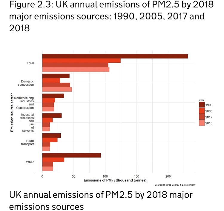 UK #AirPollution emissions inventory data (2018) states domestic wood burning responsible for 38% & road traffic 11% of PM2.5 emissions. Thus domestic #Woodburning remains the largest source by a considerable margin increasing 6.8% between 2017-2018 alone gov.uk/government/pub…