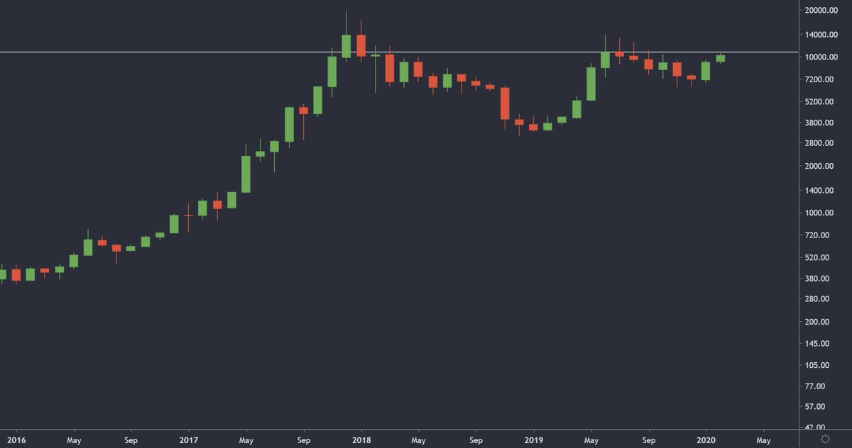 #Bitcoin monthly  If we close this monthly candle above $10,760 it will be the 2nd highest close ever; beaten only by the Dec 17 candle.  11 days and ~5% to go 🚀