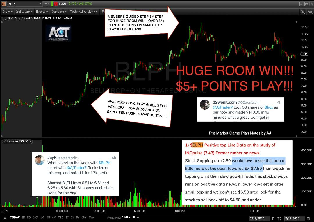 IN TODAY'S LIVE TRADING WEBINAR RE-CAP FOR 02/18/2020  $BLPH GREAT TRADE TODAY FORMER RUNNER MADE THIS THE #1 PICK IN #ACT TODAY CALLED FOR POP AT OPEN TO $7.50 SHORT IT BACK TO $5.50 AND UNDER, IF IT POPPED AGAIN GOT THROUGH $7+ WE WALKED IT TO $11 LIVE  https://www.youtube.com/watch?v=RT8q21AYOFk …