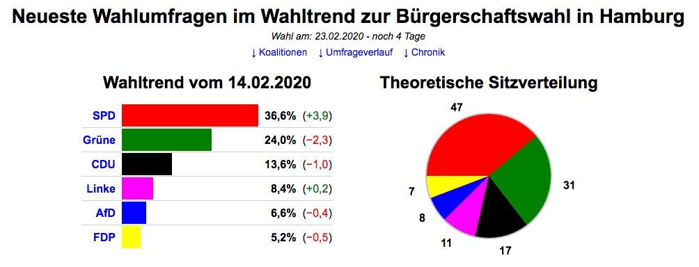 #CDU #Mohring #Thueringen #Buergerschaftswahl  Ich bin einfach auf Sonntag gespannt. Aktuell (14.02) steht die #CDU bei der #HamburgWahl noch bei 13,6%. Fehlen noch 8,7% um aus der Bürgerschaft raus zu fliegen. Die #CDUThüringen macht sich da sicherlich viele Freunde.pic.twitter.com/VMCPzkBiBo