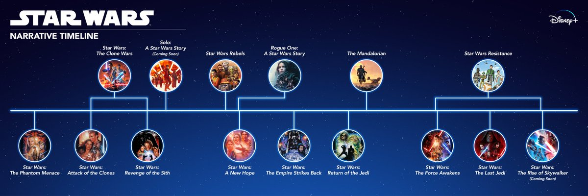 The final season of @StarWars: #TheCloneWars premieres this Friday on #DisneyPlus, so there's no better time to break down WHEN the series takes place.  Start your lightspeed journey through the timeline below! ⬇⬇⬇