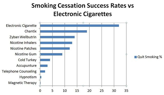 This is why BT and Pharma are against Vaping.