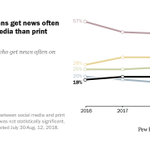 Image for the Tweet beginning: #SocialMedia cruises past print #Newspapers