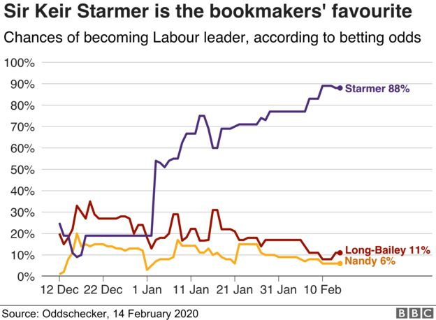 Yes! Come on #Starman! Get in there son! Bring it home!  #KierStarmer4LabourLeadershippic.twitter.com/6r6RcBbRRU