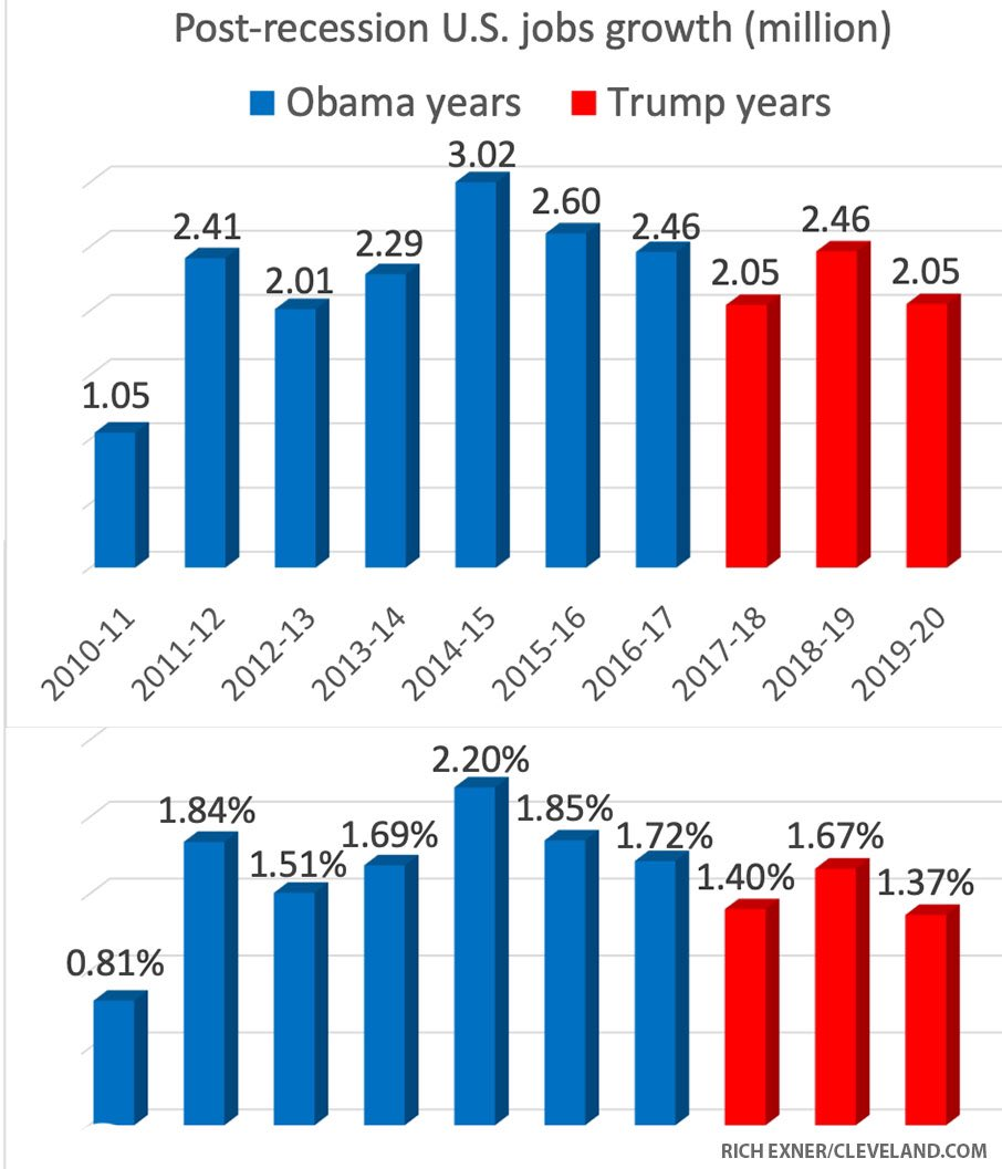 @realDonaldTrump Con Man Don inherited a great economy from Obama. Our economic recovery is now in its 11th straight year thanks to the Economic Recovery Act of 2009.Obama had 4 quarters of 4%+ GDP -trump has zero.Obama created more jobs in his last 3 years than did trump in his 1st 3 #TrumpLies