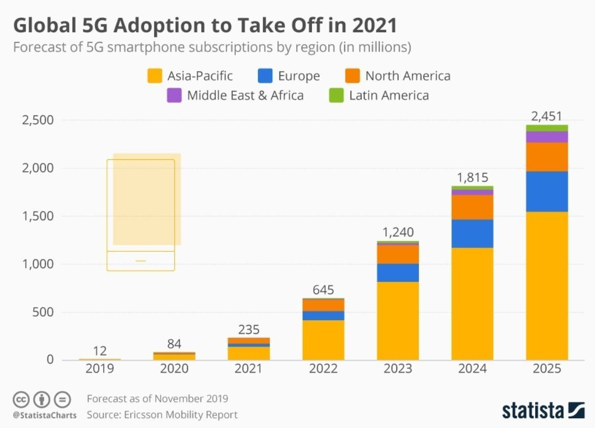 5G is about to change the world in ways we can't even imagine yet bit.ly/2V5GJ4q