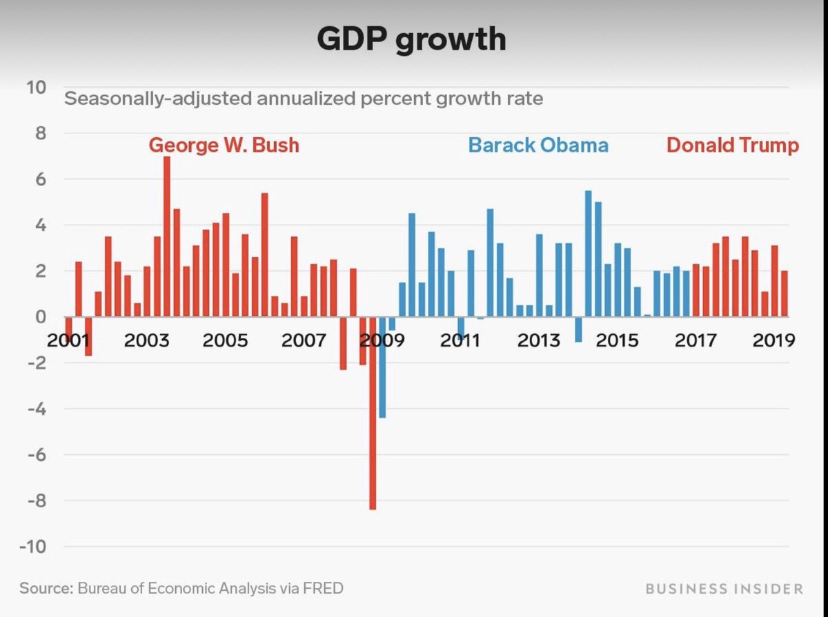 Obama pulled this country out of the worst recession since the Great Depression and handed Trump a strong economy. Trump gets a round of applause for not f ing it up. pic.twitter.com/xMgFZI4gLR
