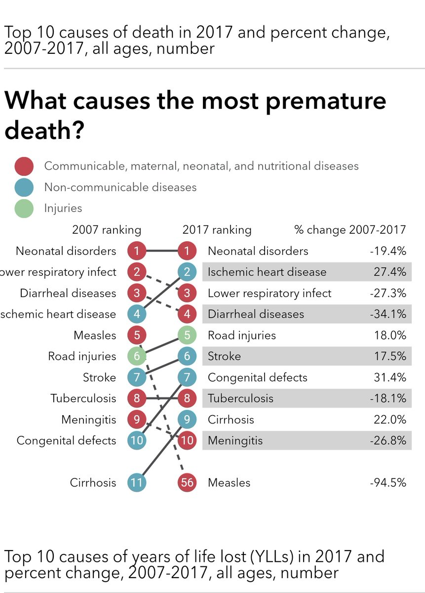 According to @IHME_UW Ischemic heart disease and Road injuries are the causes of premature deaths in pakistan.@AKUGlobal @srf_aku @TaneerAhmedpic.twitter.com/iLrBBy8bvY
