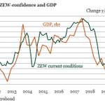 Image for the Tweet beginning: German ZEW sentiment index declined