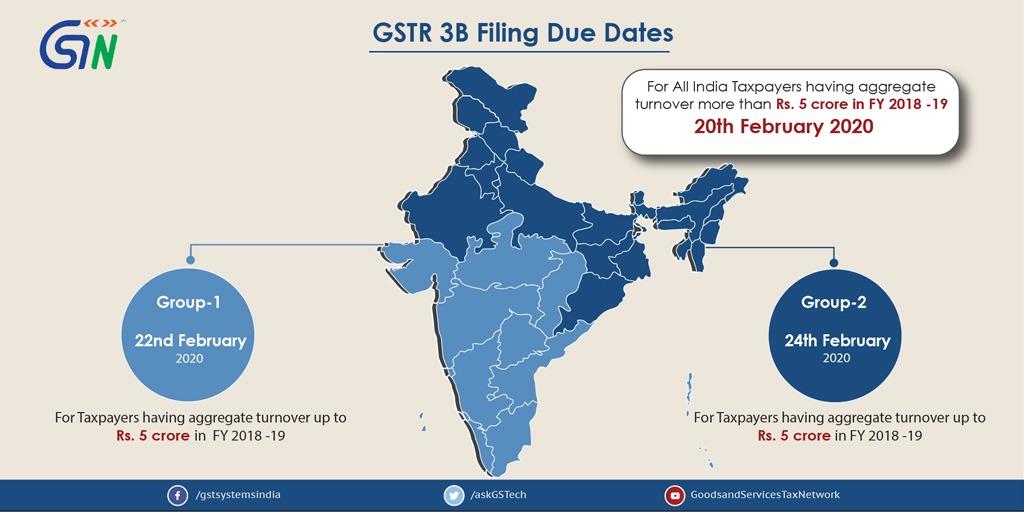 GSTR-3B filing due dates