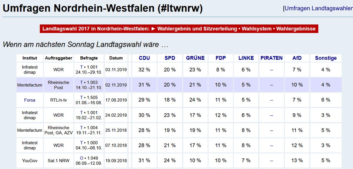"""Aus vielerlei Gründen spielt kompetenzloser #braunerSchmodder in NRW nicht die geringste Rolle.  Daran wird auch der szenetypische Rassismus der """"#AfD"""", der im AfD/DieRechte/DritterWeg/NPD-Milieu  Usus ist, nichts ändern. ;)  #Düsseldorf  #ltnrw  https://www.wahlrecht.de/umfragen/landtage/nrw.htm…pic.twitter.com/EpmXW16y6o"""