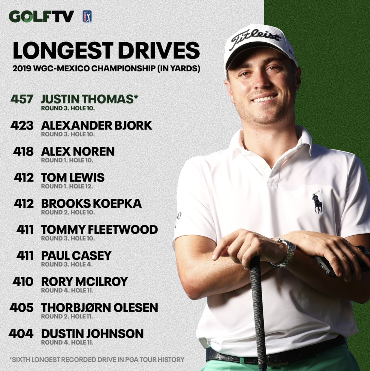 What difference does altitude make? Here's the longest drives from last year's #WGCMexico.