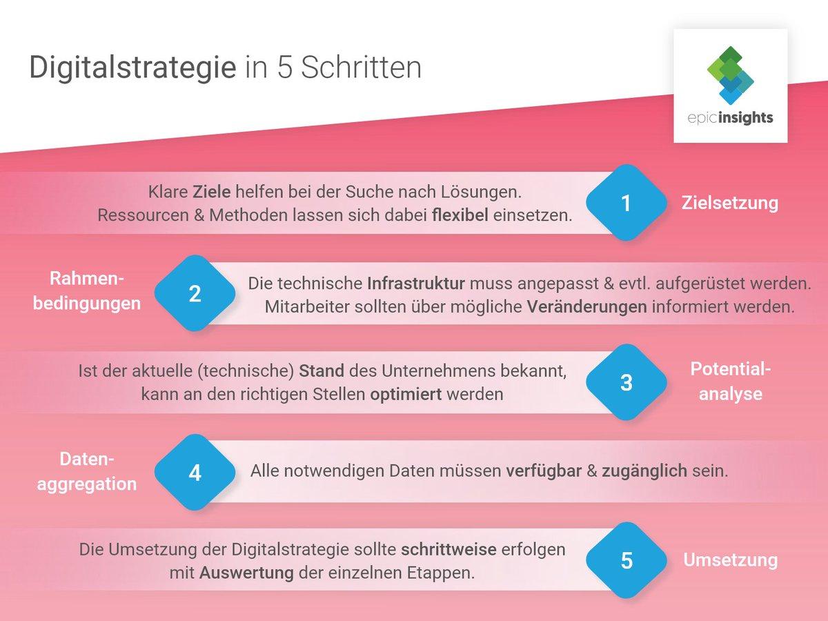 #digitaleu