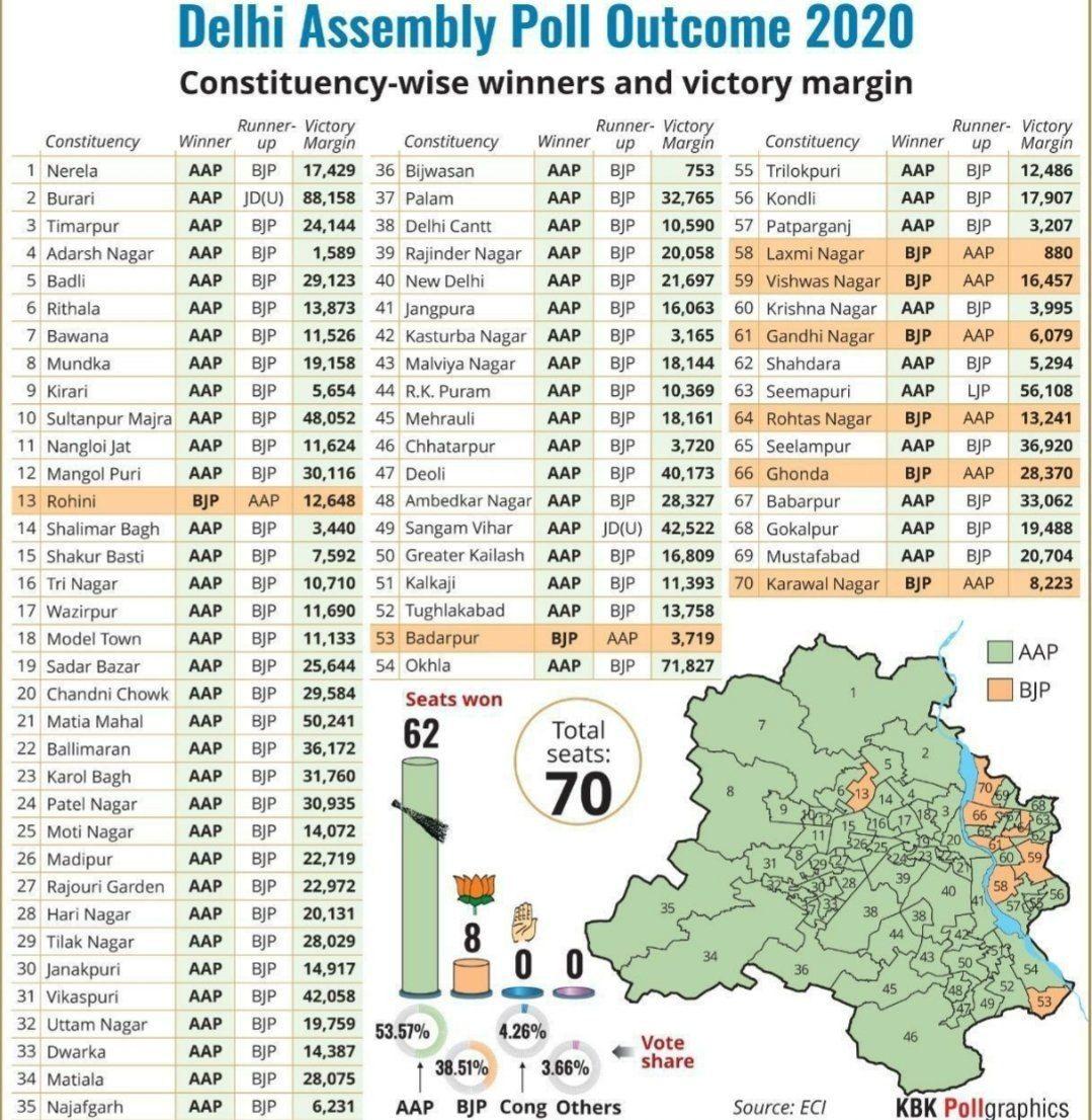 Doodh ka doodh, paani ka paani!  Did #AAP struggle to win in #Delhi against #BJP #MODI?  #DelhiElections2020 #DelhiElections #DelhiResultspic.twitter.com/p6kB9kjUgM