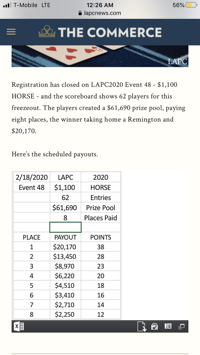 8/62 left in $1100 horse @lapc and I'm chip leader going into the final table tommorow