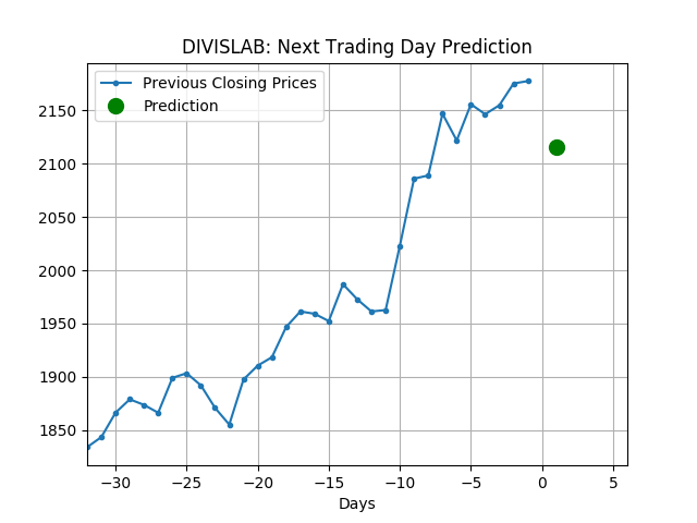 #DIVISLAB Prediction for next trading day is 2115.6 (-2.84% change from current price of 2177.55). #PVR Prediction for next trading day is 2080.7 (-1.57% change from current price of 2113.9). pic.twitter.com/I6RbDKCzdh