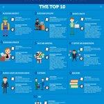 Image for the Tweet beginning: MikeQuindazzi: Top 10 emerging #Blockchain