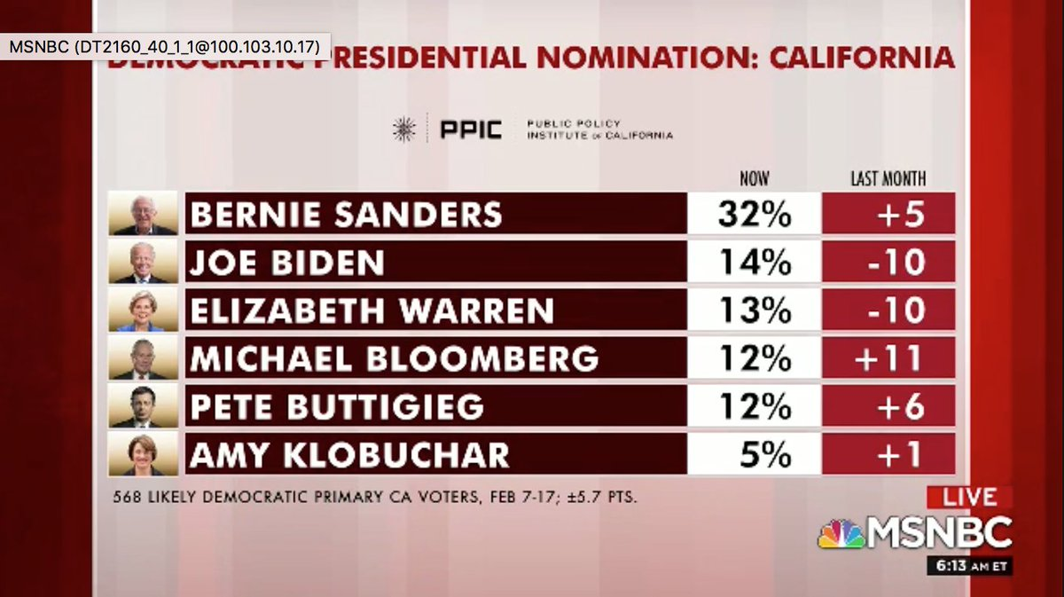#Democratic Presidential Nomination #poll #election2020 #politics pic.twitter.com/egHXDplkWh