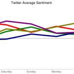 Image for the Tweet beginning: Twitter Average Sentiment $AMD $GOOG $FB