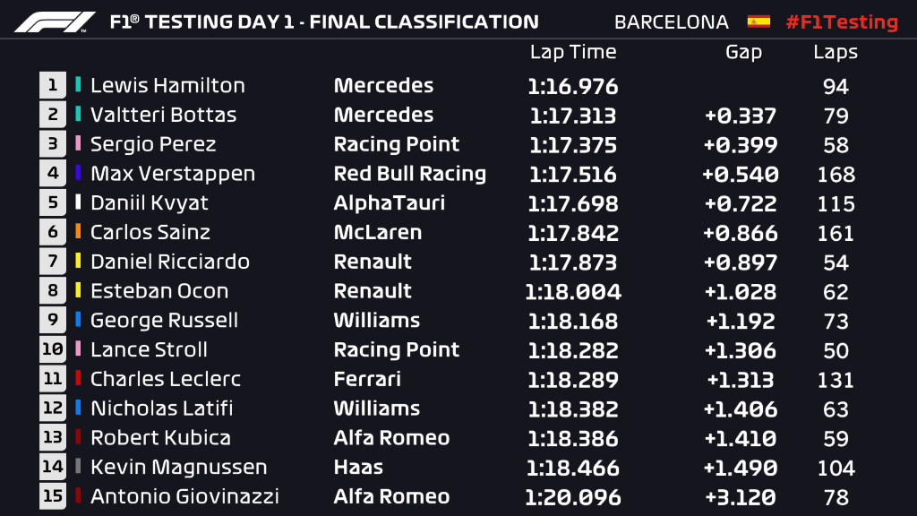 🏁Day one is complete!   #F1Testing