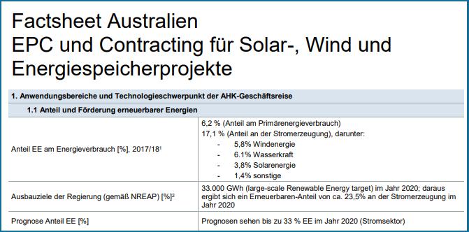 Hohe Energiepreise und die Stilllegung alter (Kohle-)Kraftwerke treiben der Ausbau erneuerbarer Energien in #Australien an. #solarenergie #windenergie #speicher @BSWSolareV @BWEeV @BVESeV https://twitter.com/energiewaechter/status/1229709997900279808…pic.twitter.com/THz31zfno0