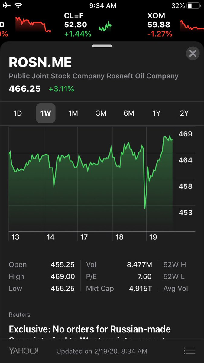 Se disparo las acciones.. Gracias a los tontos de EEUU What sanctions?  #Rosneft shares literally flying today over $469 per share, not only recovering but surpassing previous levels #oott #oil and gas<br>http://pic.twitter.com/doBdkBH34w