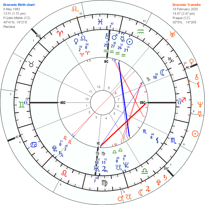 Astro Natal Chart Calculator - The Chart