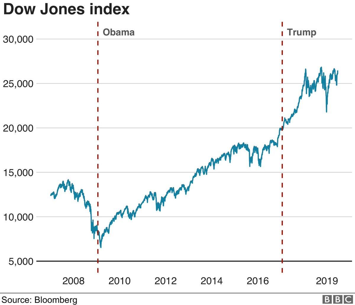 @realDonaldTrump Thank Obama, you inherited a great economy