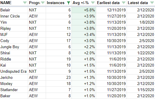 "Women dominate the top-ranks for NXT by this quarter-hour ""over/under expectations"" viewership analysis.  AEW is topped by Chris Jericho's Inner Circle stable, followed by MJF and Cody. READ (FREE):"