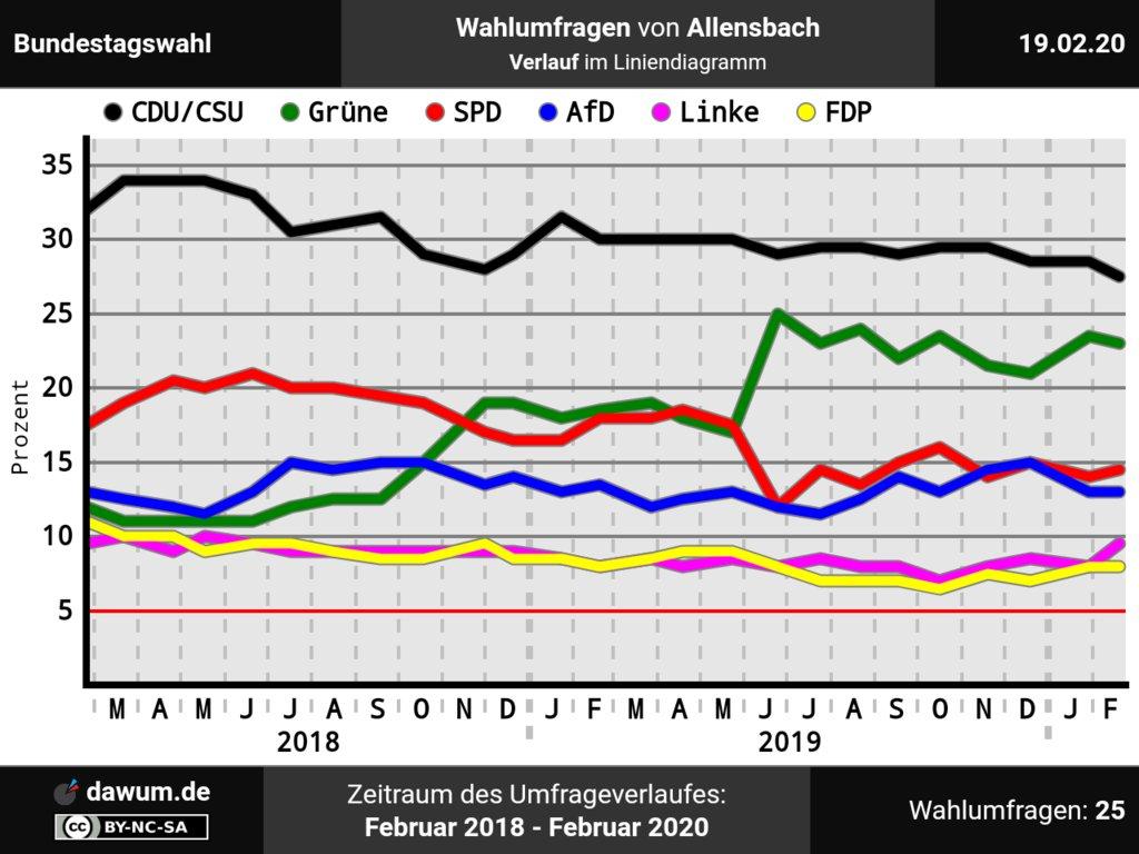 Umfrageverlauf: #Wahlumfragen Bundestagswahl, Allensbach (bis zum 19.02.20) - zugehöriges Flächendiagramm (Summendarstellung) ist auf unserer Website ➤ https://dawum.de/Bundestag/Allensbach/2020-02-19/… | #Sonntagsfrage #btwpic.twitter.com/bJ2uToTQL5