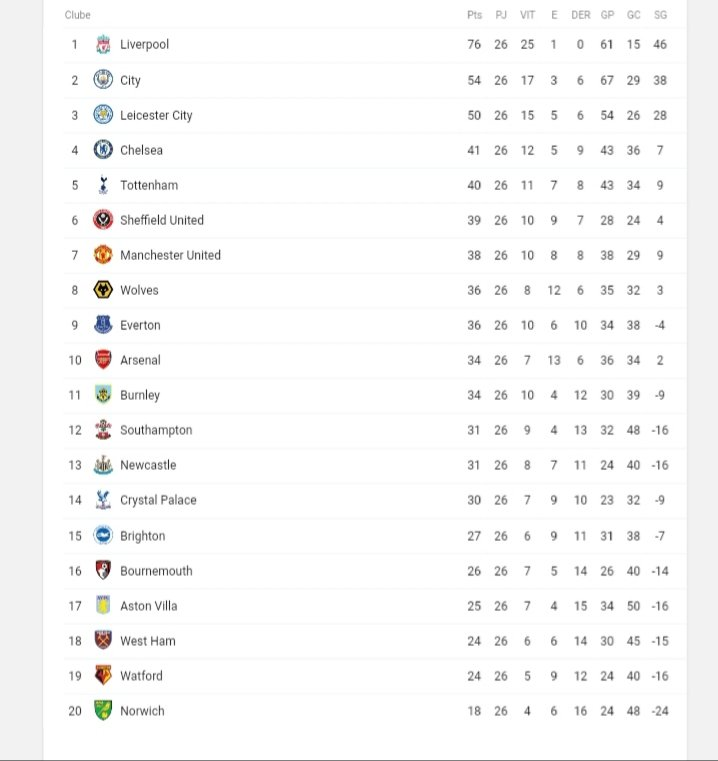ᗰ ԅ On Twitter 27 Rodada Da Premierleague 19 20 Chelsea X Tottenham Palace X Newcastle Burnley X Bournemouth Saints X Villa Sheff United X Brighton Leicester X City Wolves X Norwich United X