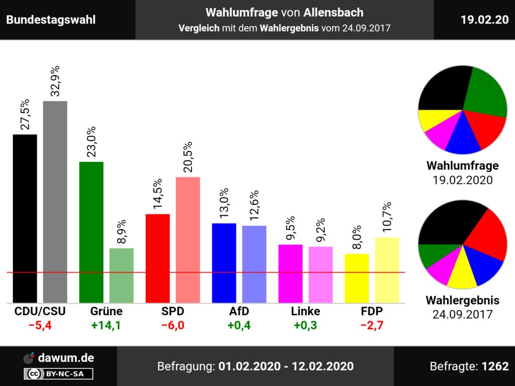 Vergleich mit Wahlergebnis: #Wahlumfrage Bundestagswahl, Allensbach (19.02.20): CDU/CSU: −5,4, Grüne: +14,1, SPD: −6, AfD: +0,4, Linke: +0,3, FDP: −2,7 ➤ https://dawum.de/Bundestag/Allensbach/2020-02-19/… | #Sonntagsfrage #btwpic.twitter.com/0oSGR62UdA