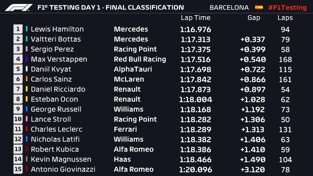 Classement final des #F1Testing jour 1. #RSspirit #RenaultF1 #Formula1 #formule1 #F12020 #RS20