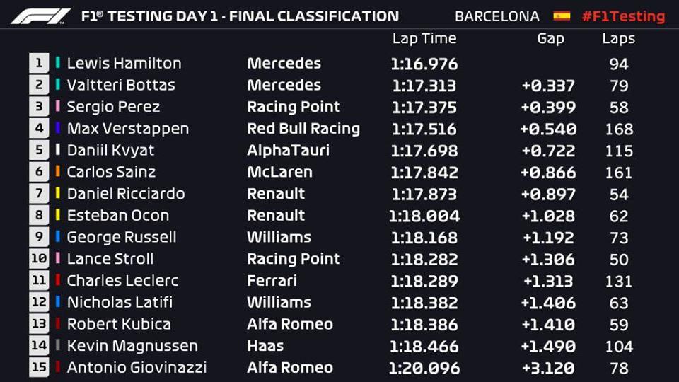 Wyniki z pierwszego dnia testów na @Circuitcat_eng   #RK88 #RobertKubicaKlub #robertkubica #Kubica #Orlen #F1 #DTM #ElevenF1 #ORLENTeam @DanielObajtek @TeamORLEN @AnnaZiobron @RzecznikORLEN @BMWMotorsport @ARTGP