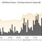 Image for the Tweet beginning: $1.1bln bitcoin futures traded yesterday